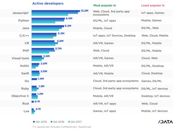 JavaScript的流行程度